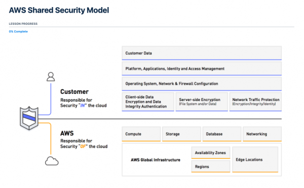 AWS Certified Security Specialty